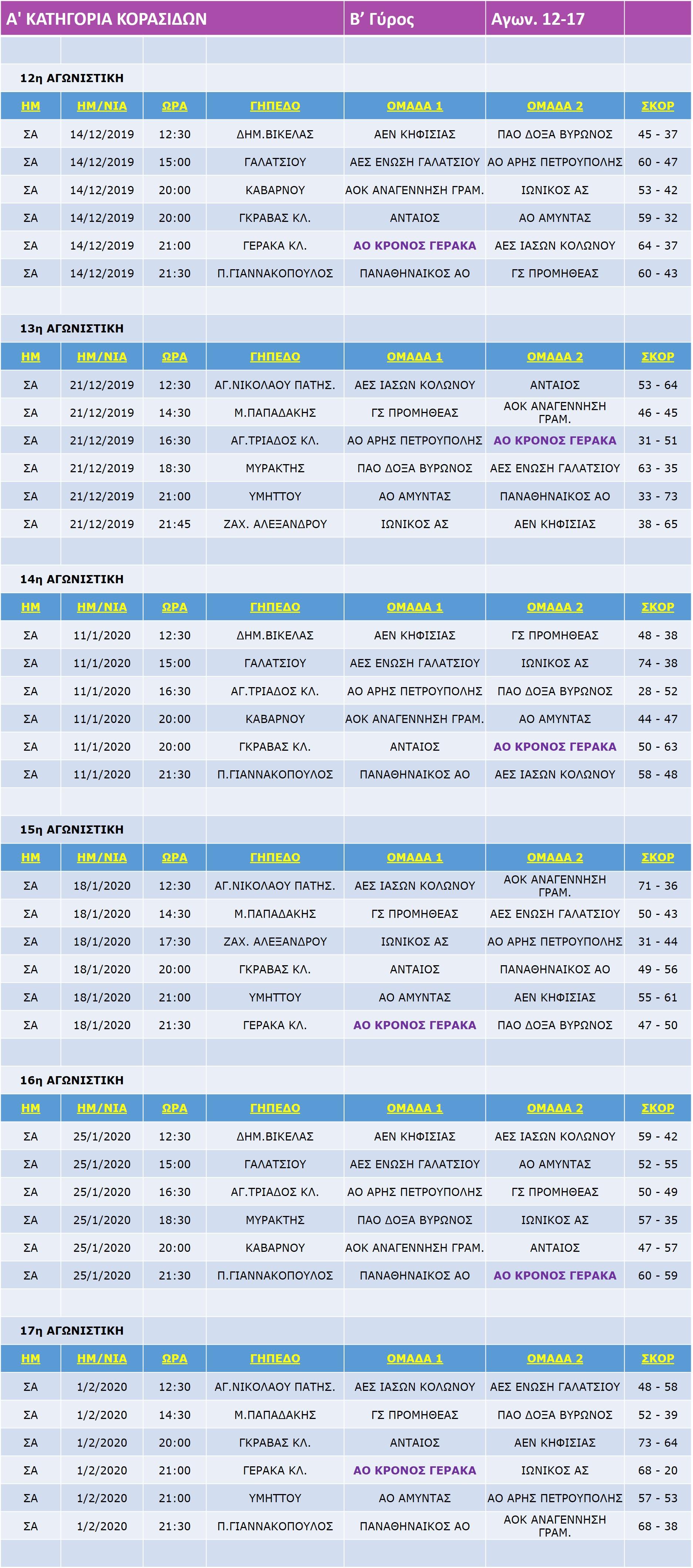 Korasides_A_Match_12-17-17