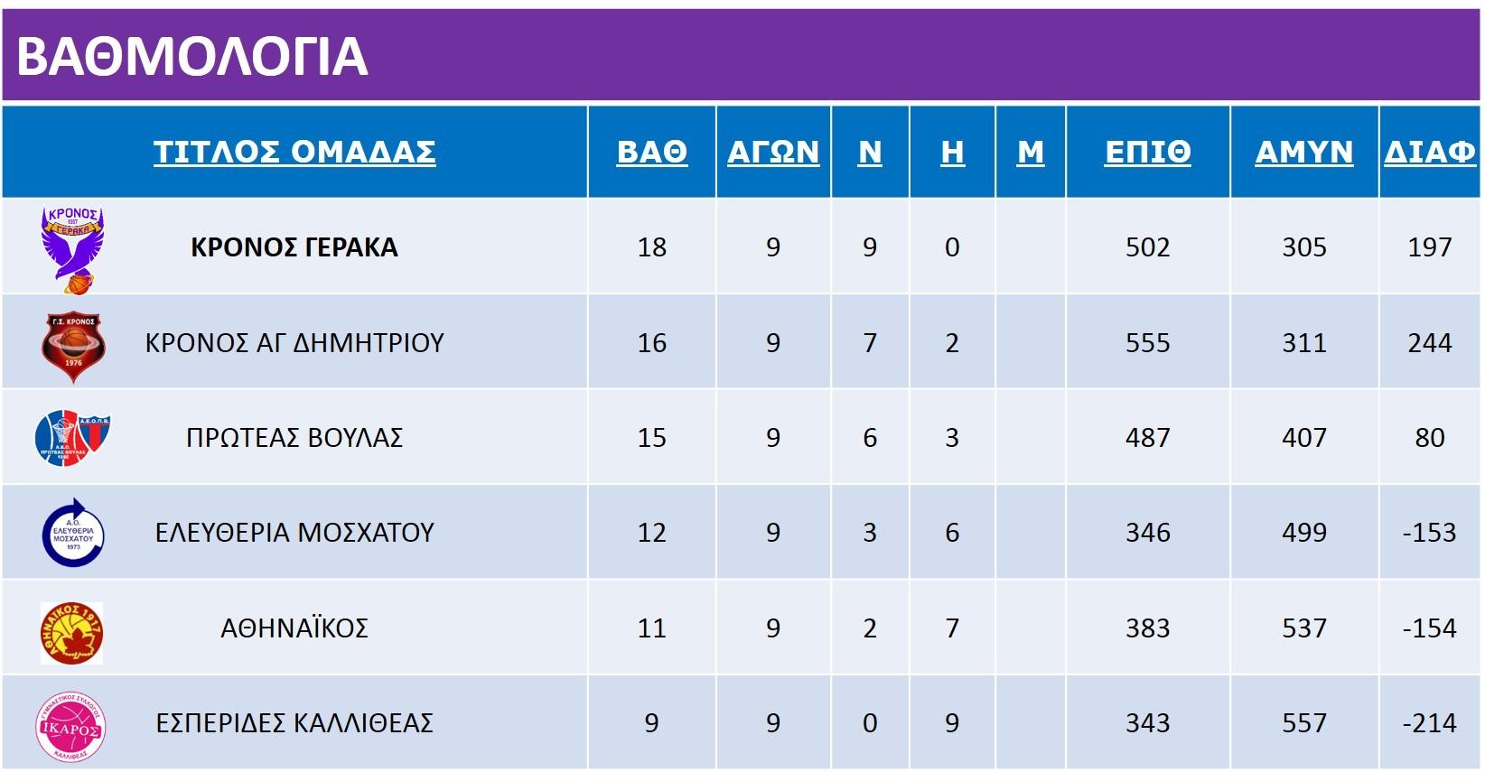 10th_Pagkorasides_Ikaros_Rank_Table_9icons