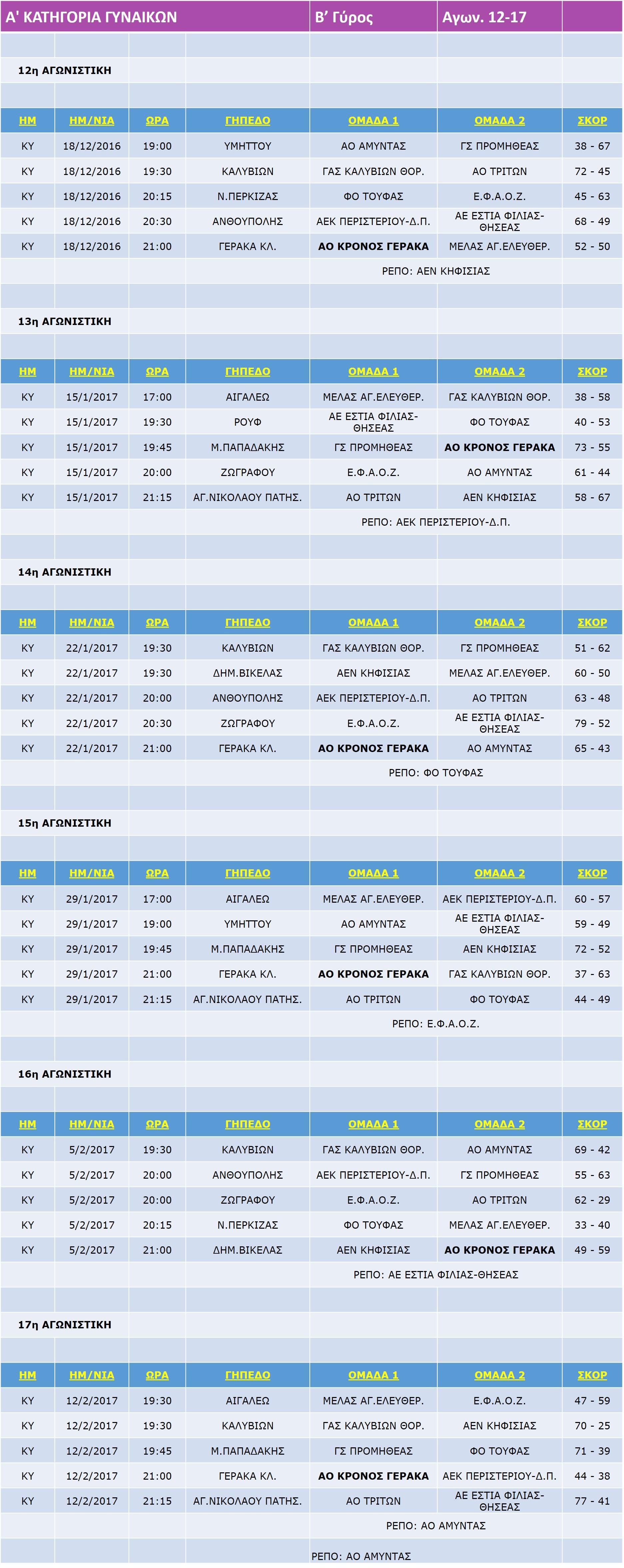 Gynaikes_Match_12-17_17