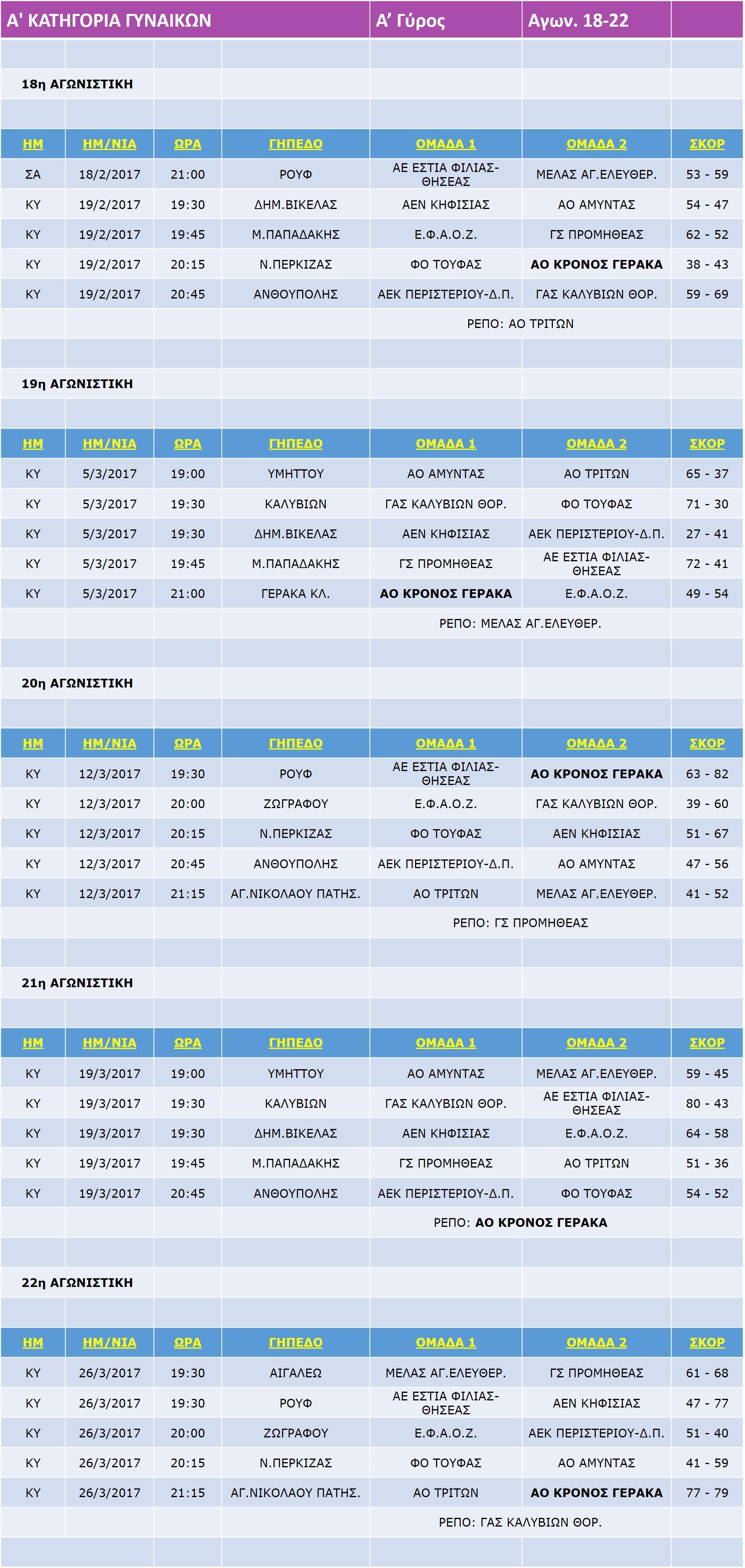 Gynaikes_Match_18-22_22