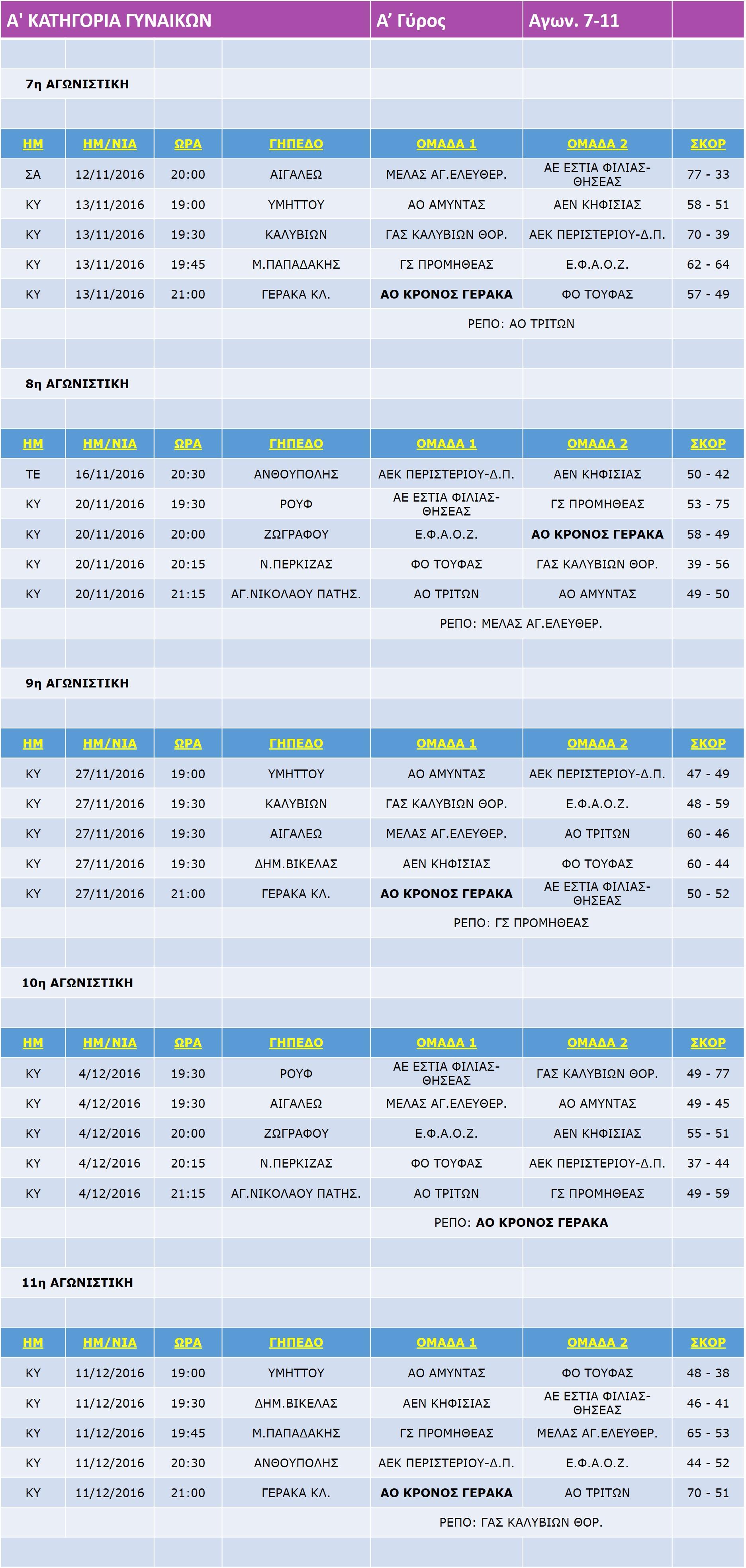 Gynaikes_Match_7-11_11
