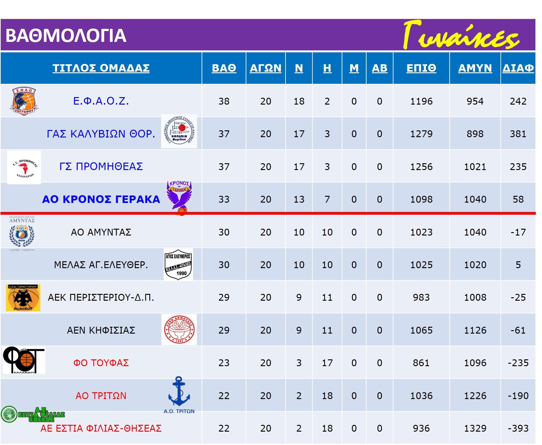 Gynaikes_Match_Rank-Table_22