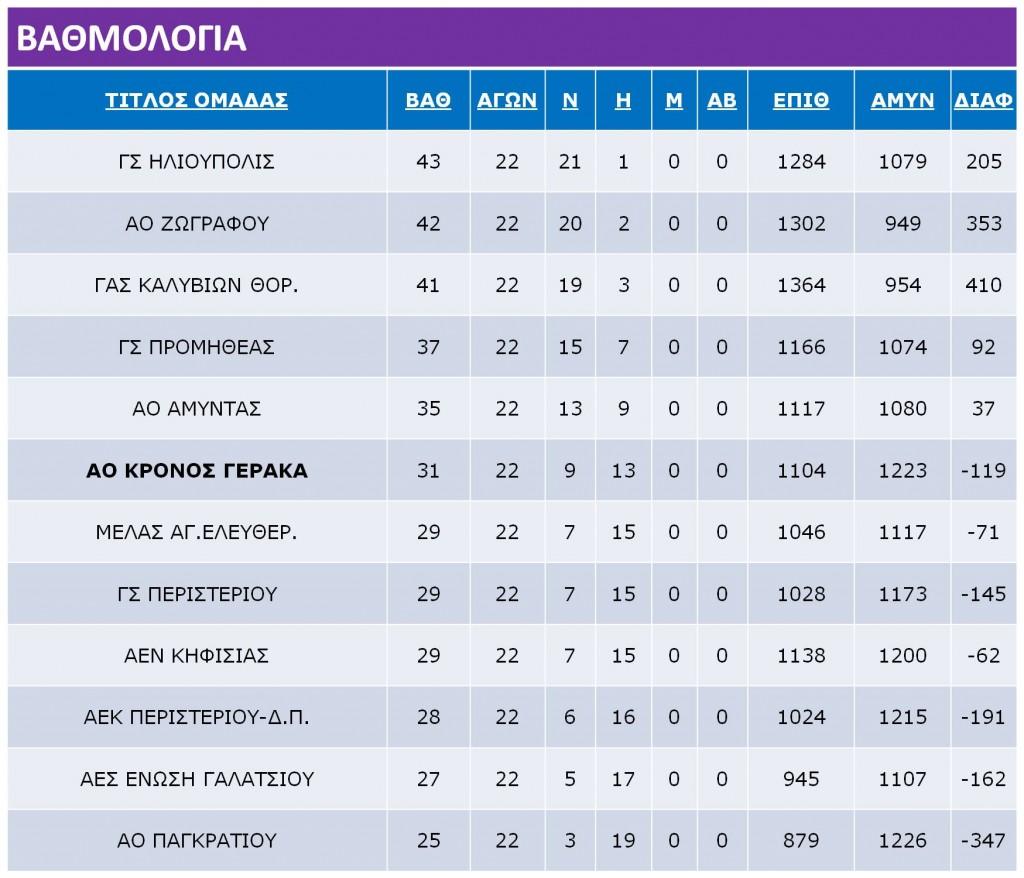 Gynaikes_Ranking_Table
