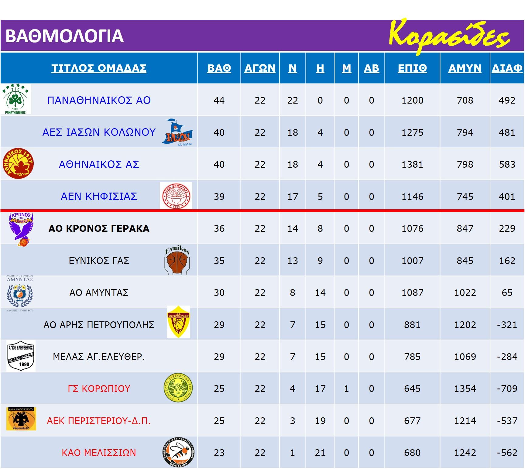 Korasides_Match_Rank-Table_22