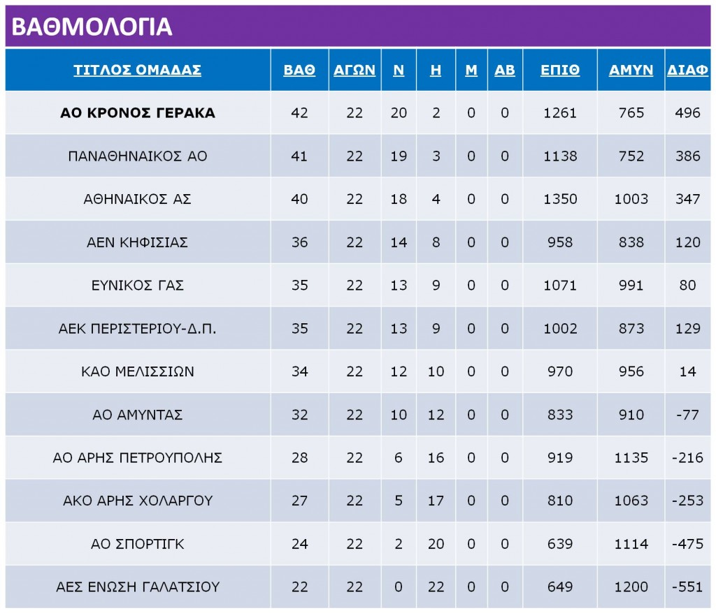 Korasides_Rank_Table
