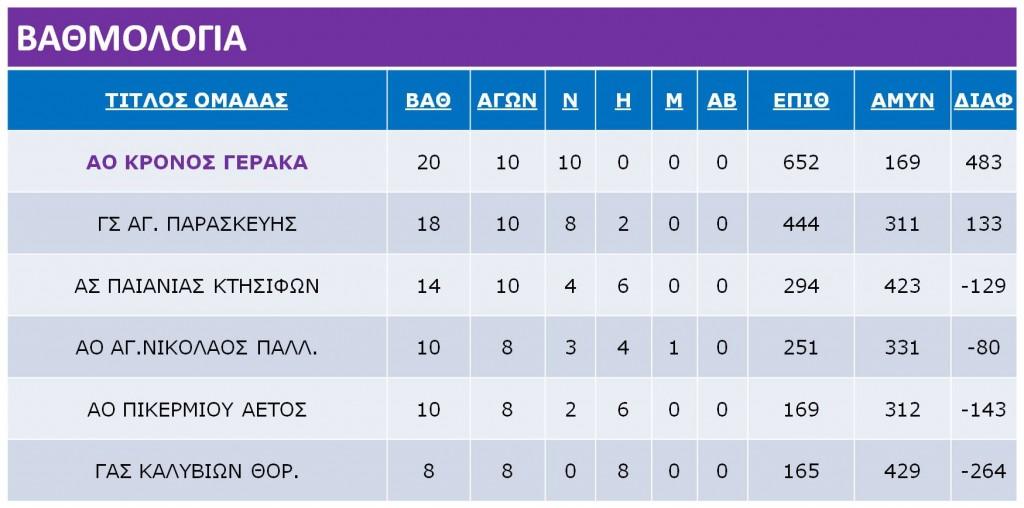Mini_A_Round_Ranking_Table