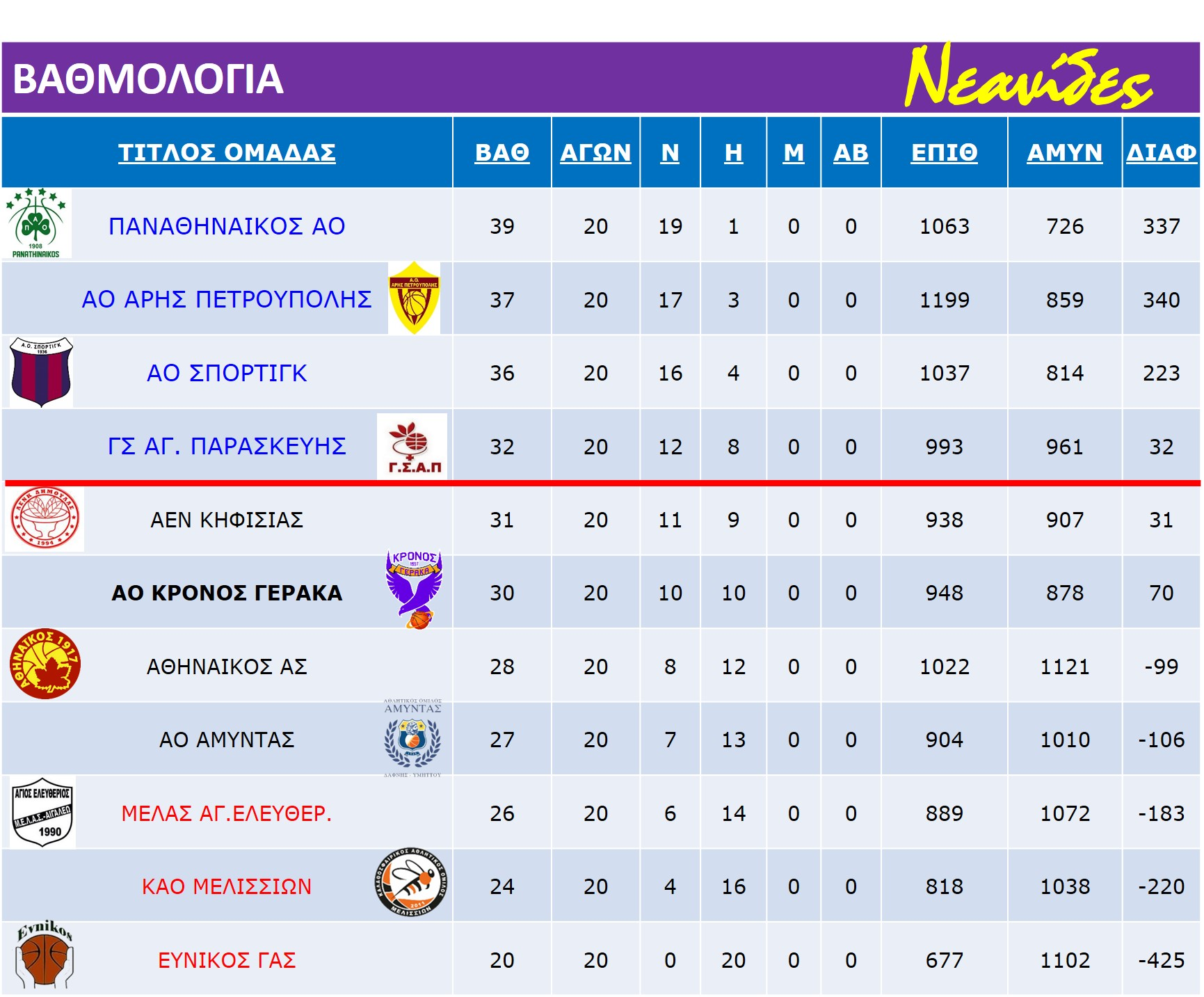 Neanides_Match_Rank-Table_22