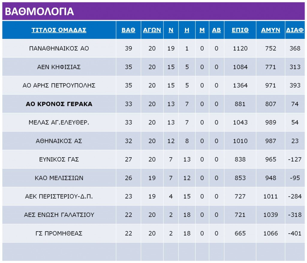 Neanides_Ranking_Table