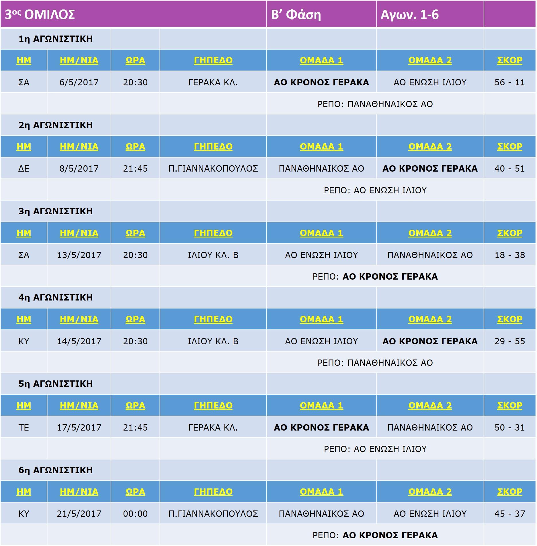 Pagkorasides_B_Match_1-6-6