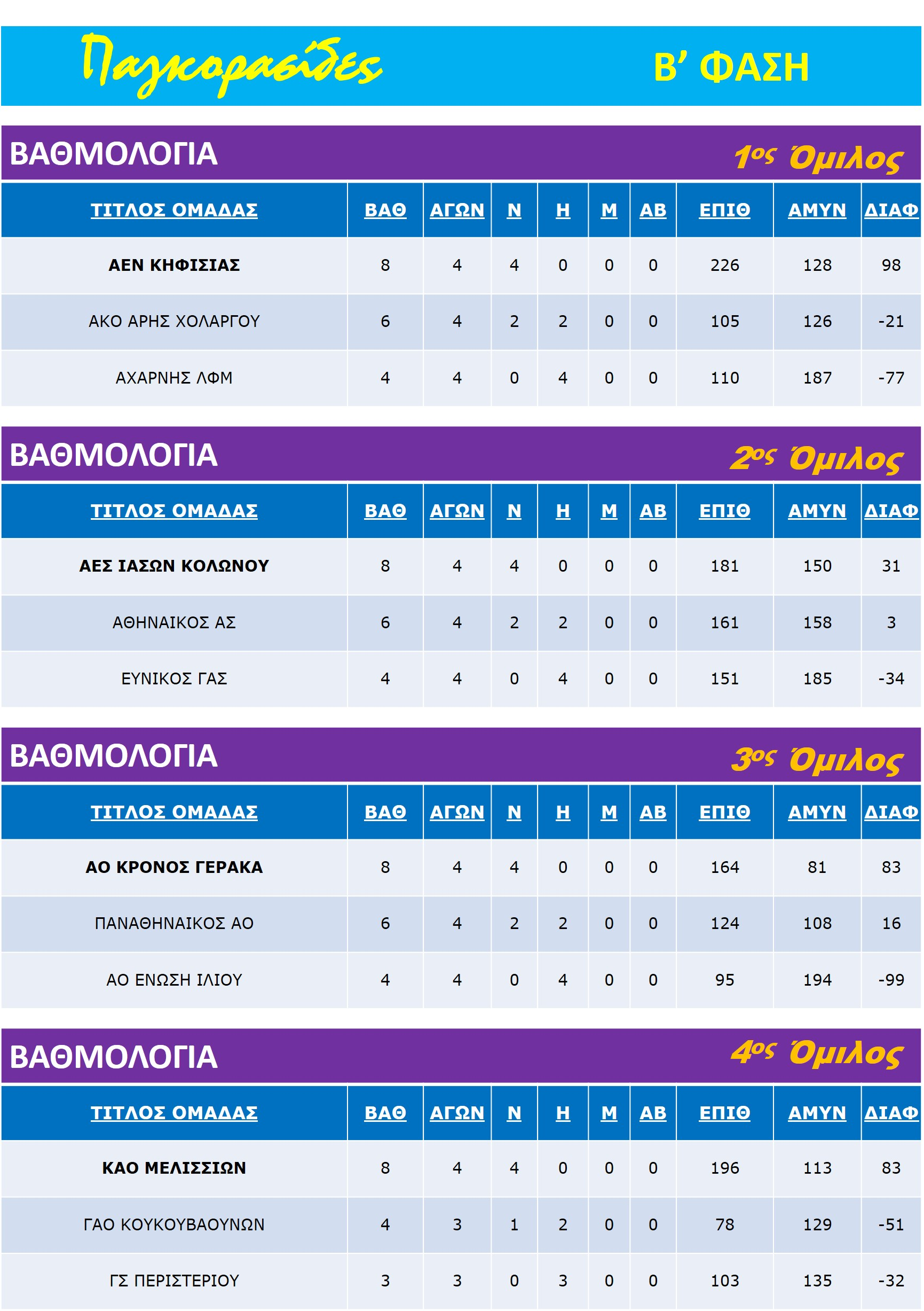 Pagkorasides_B_Rank_Table_All-Groups_T6