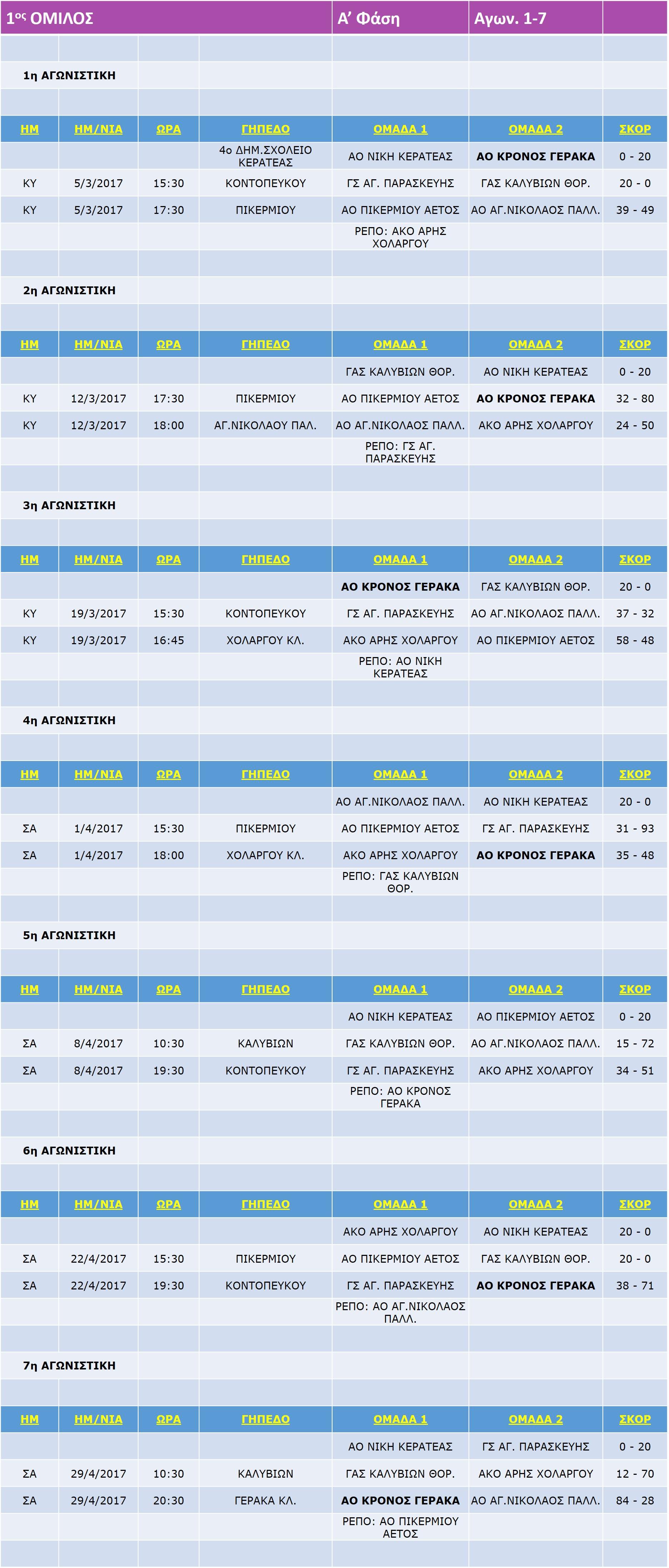 Pagkorasides_Match_1-7_7