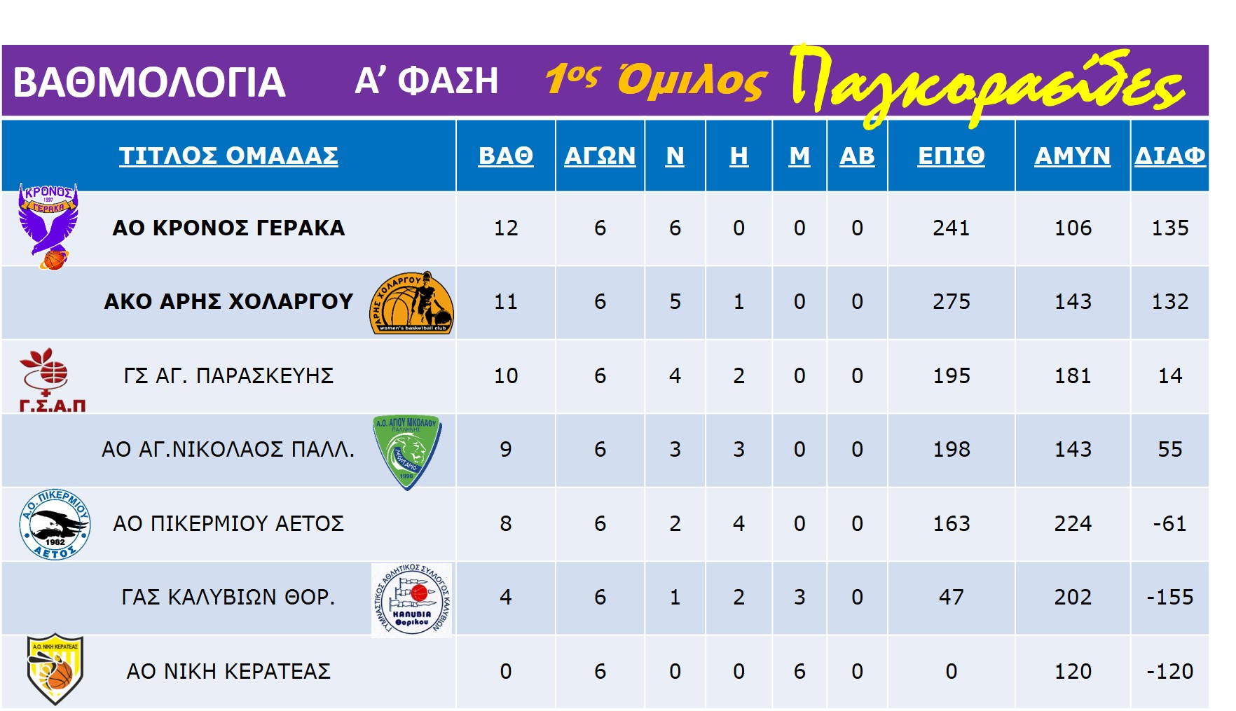 Pagkorasides_Rank_Table_7