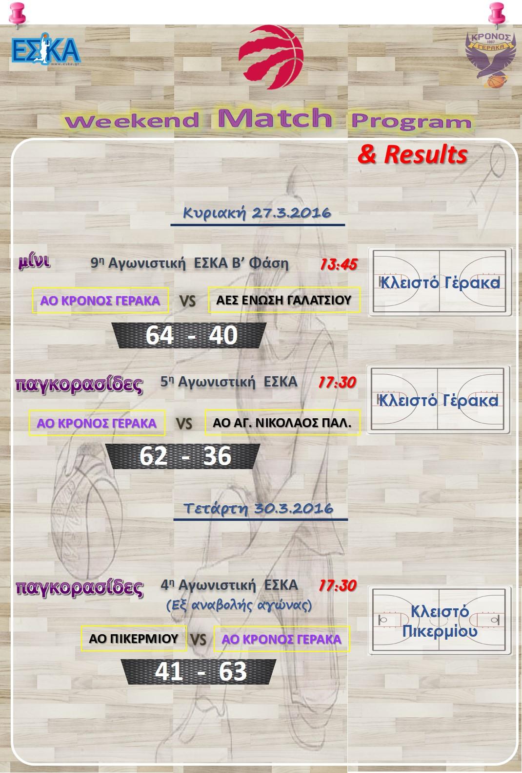 Αποτελέσματα αγώνων εβδομάδας 27-30.03.2016