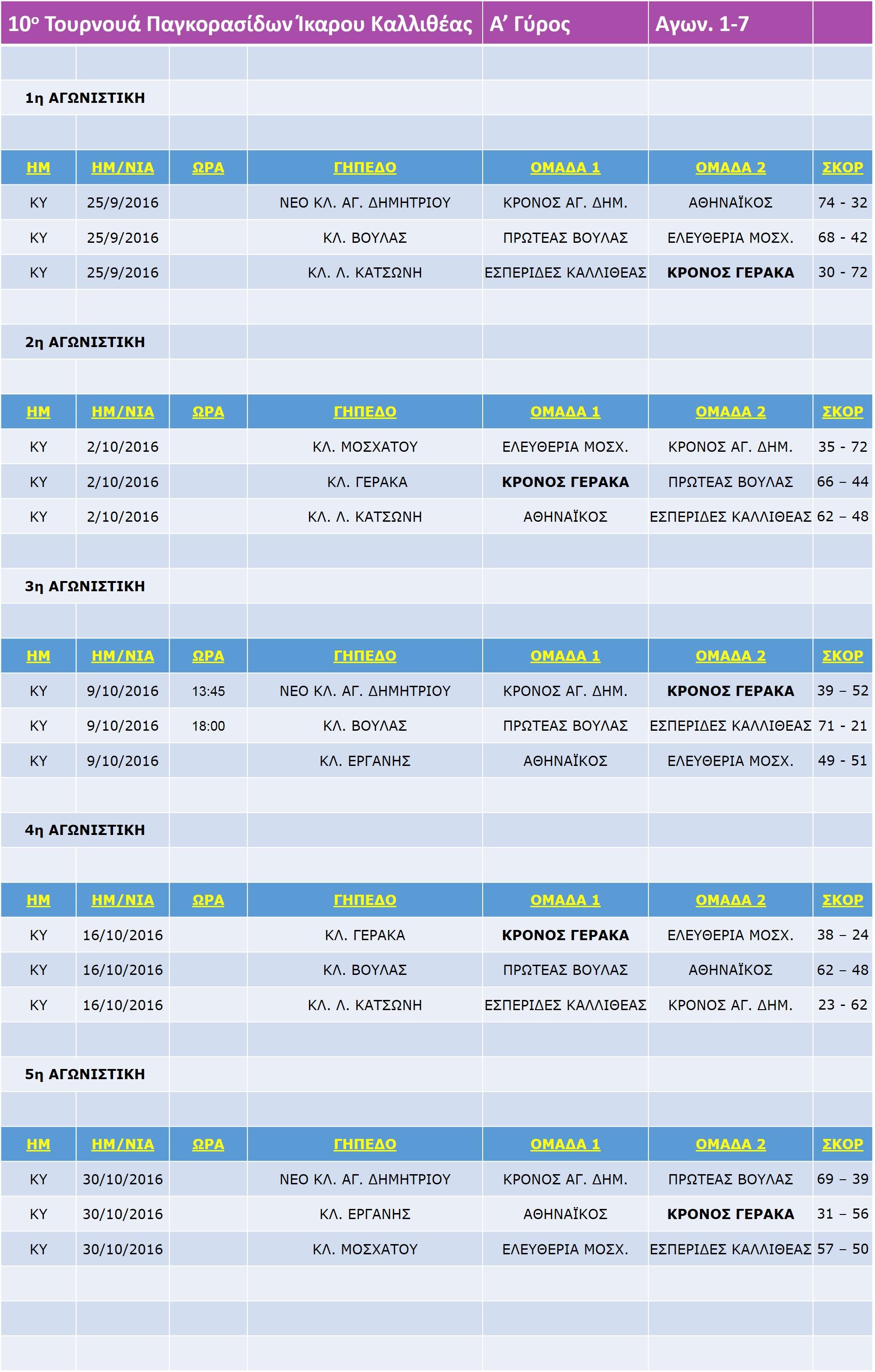 10th_Pagkorasides_Ikaros_Match_1-5_5