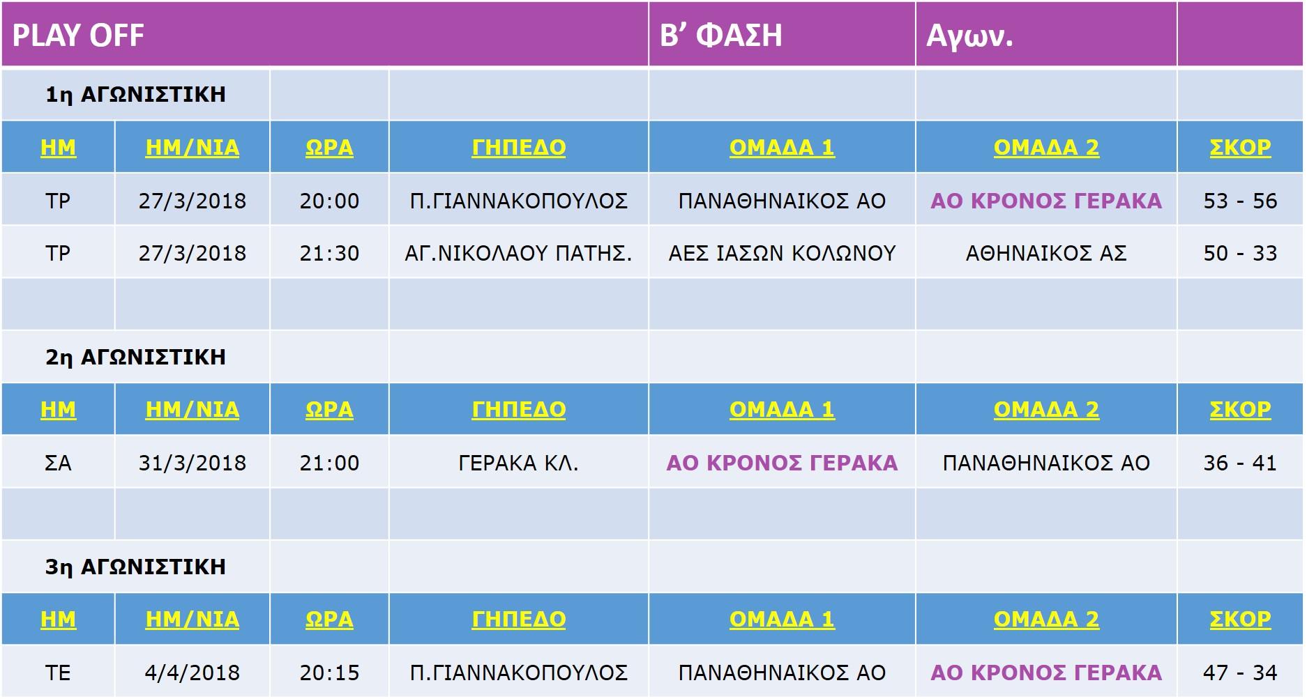 Korasides_Match_A_Play-Off_B