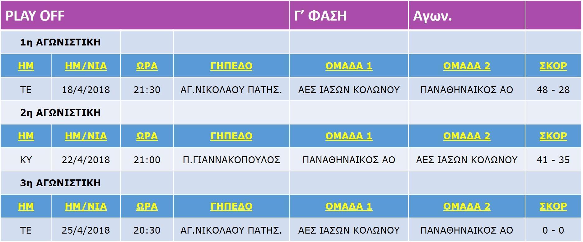 Korasides_Play-Off-C2