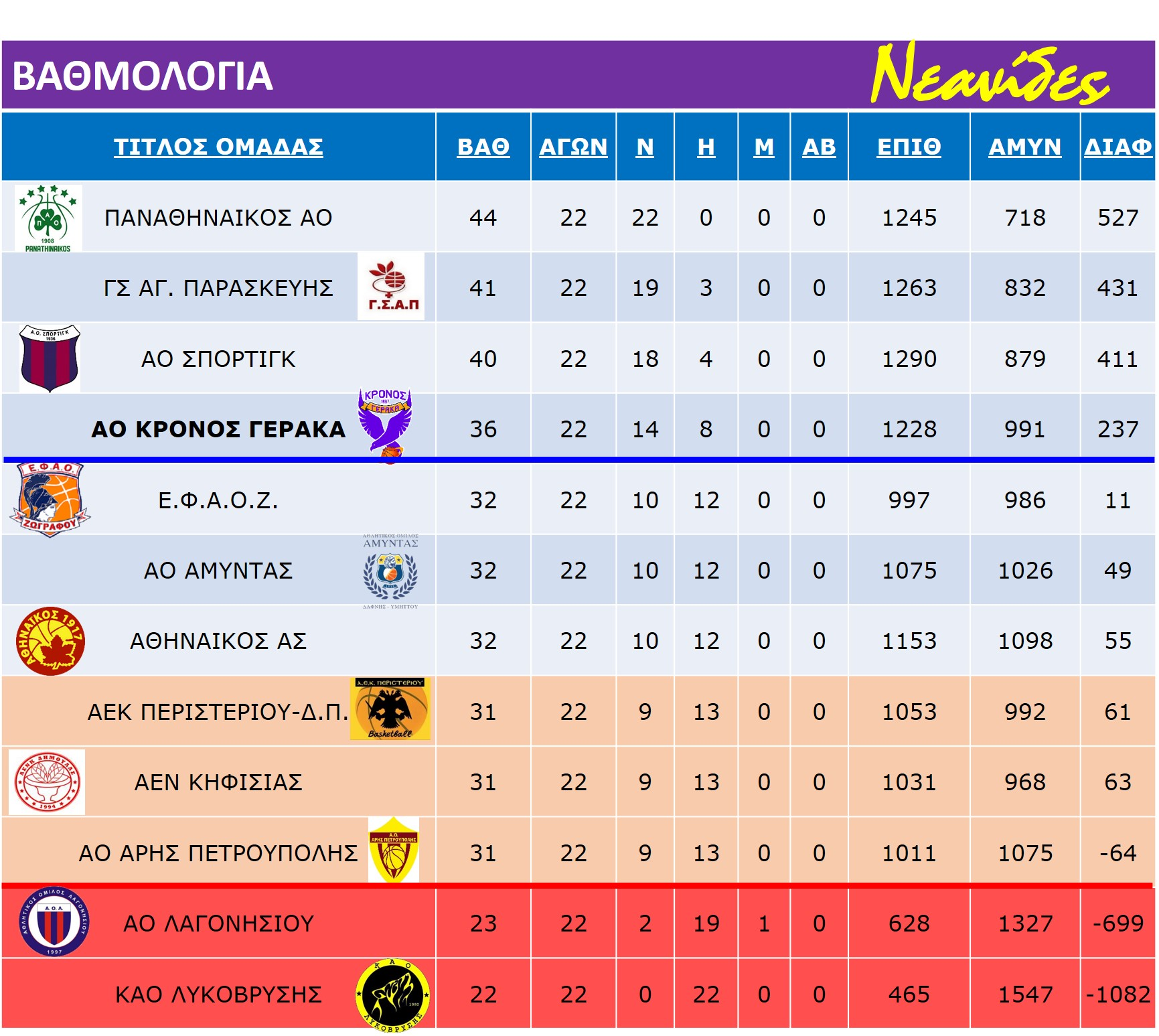 Neanides_Rank_Table-22