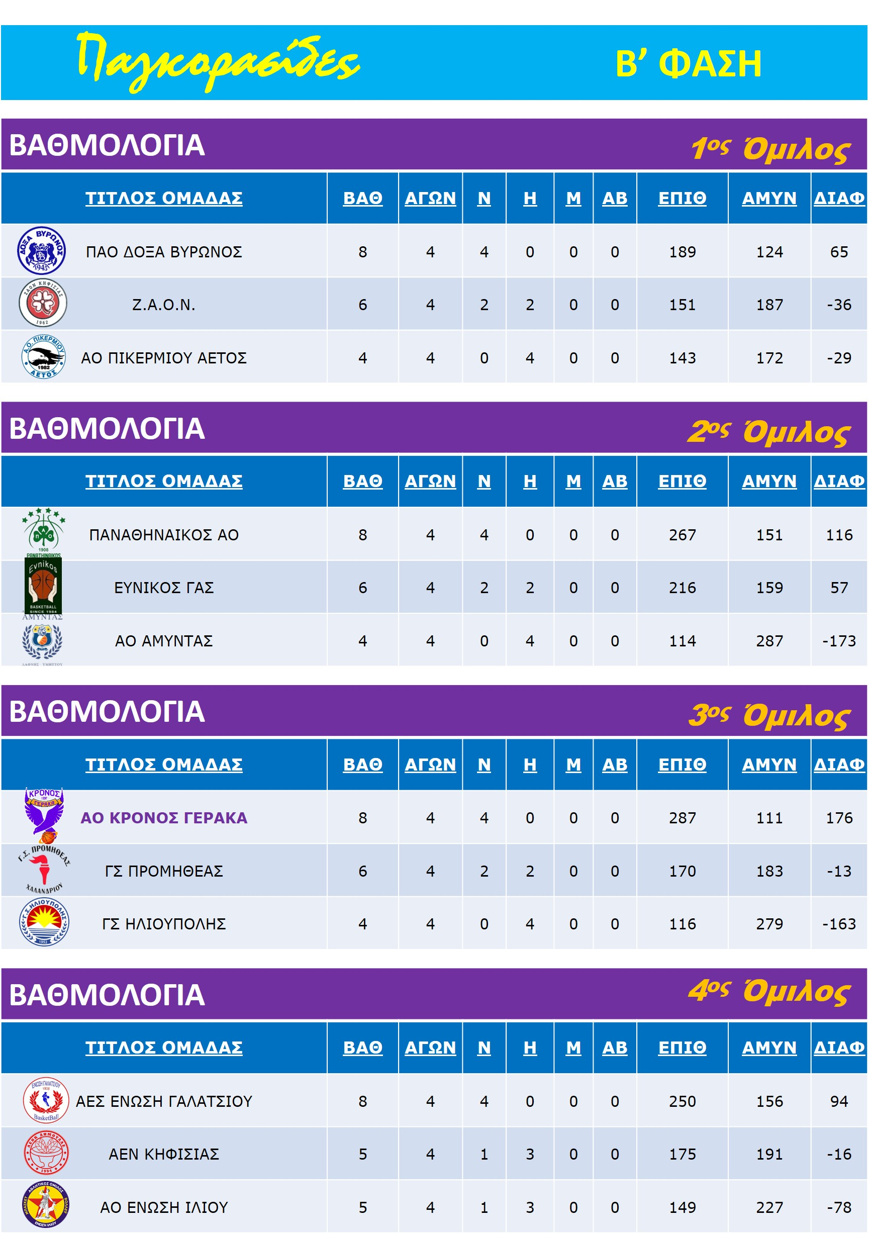 Pagkorasides_2nd_Stage_Rank_All-Groups_6