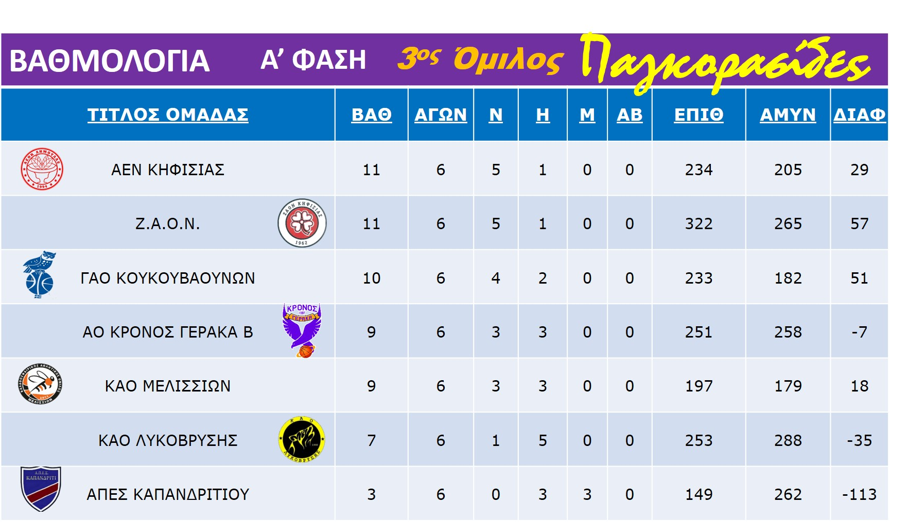 Pagkorasides_3rd_Rank_Table_1-7-7