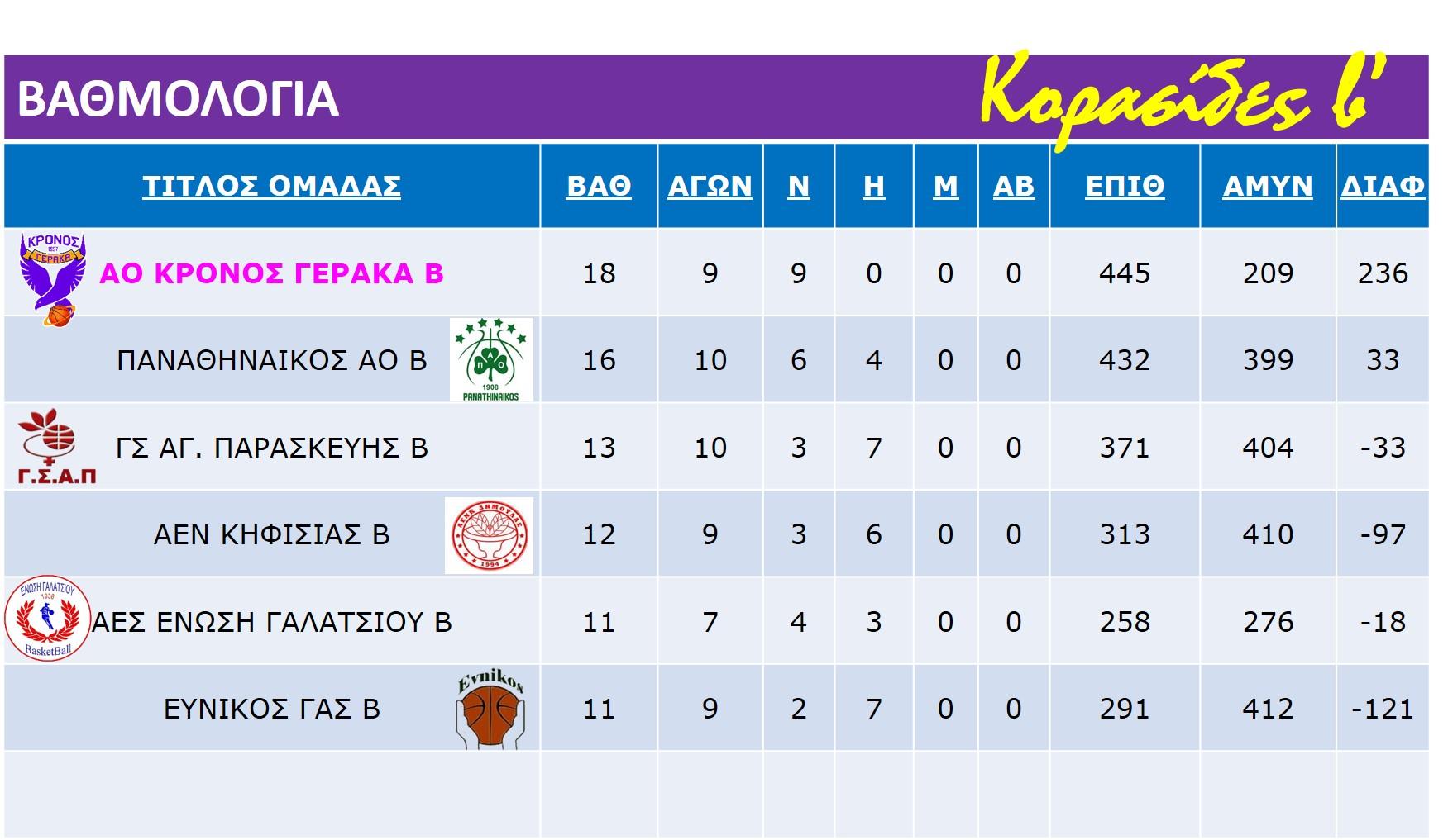 Korasides_B_Rank_Table_14