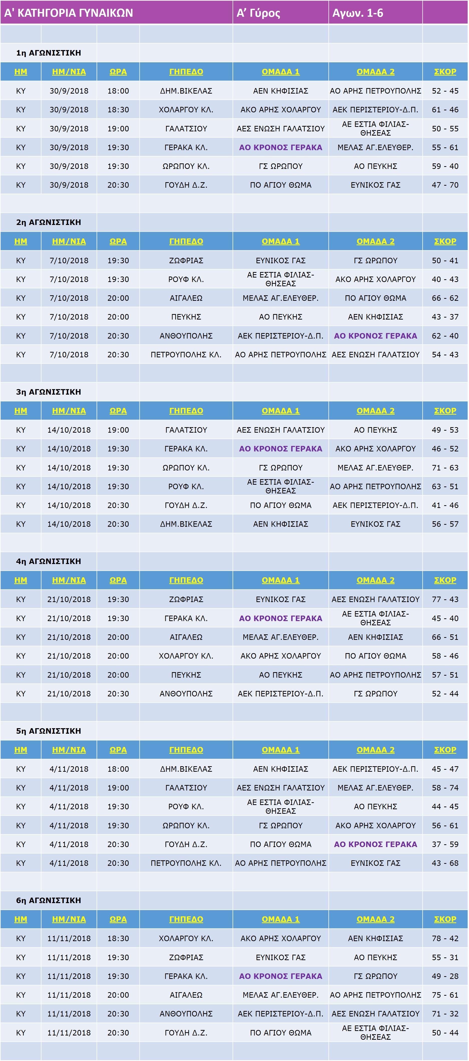 Gynaikes_Match_1-6-6