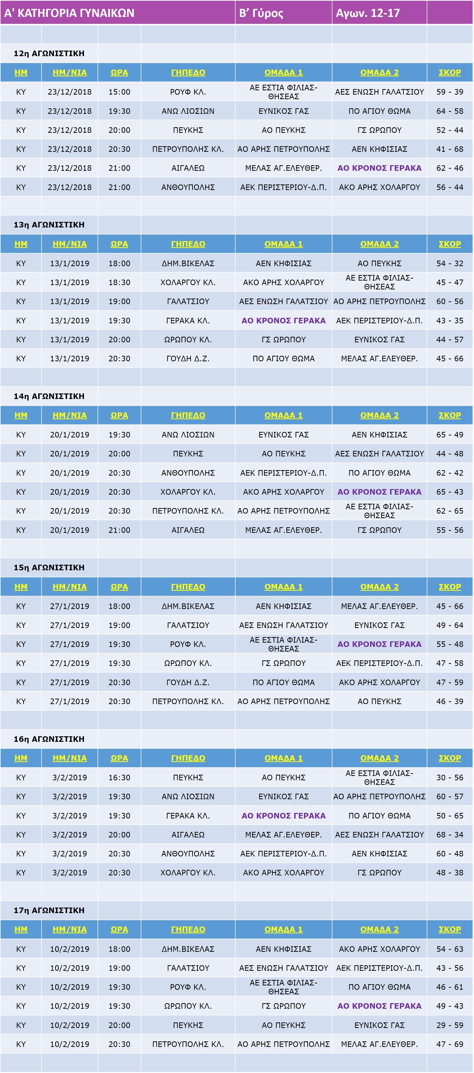 Gynaikes_Match_12-17-17