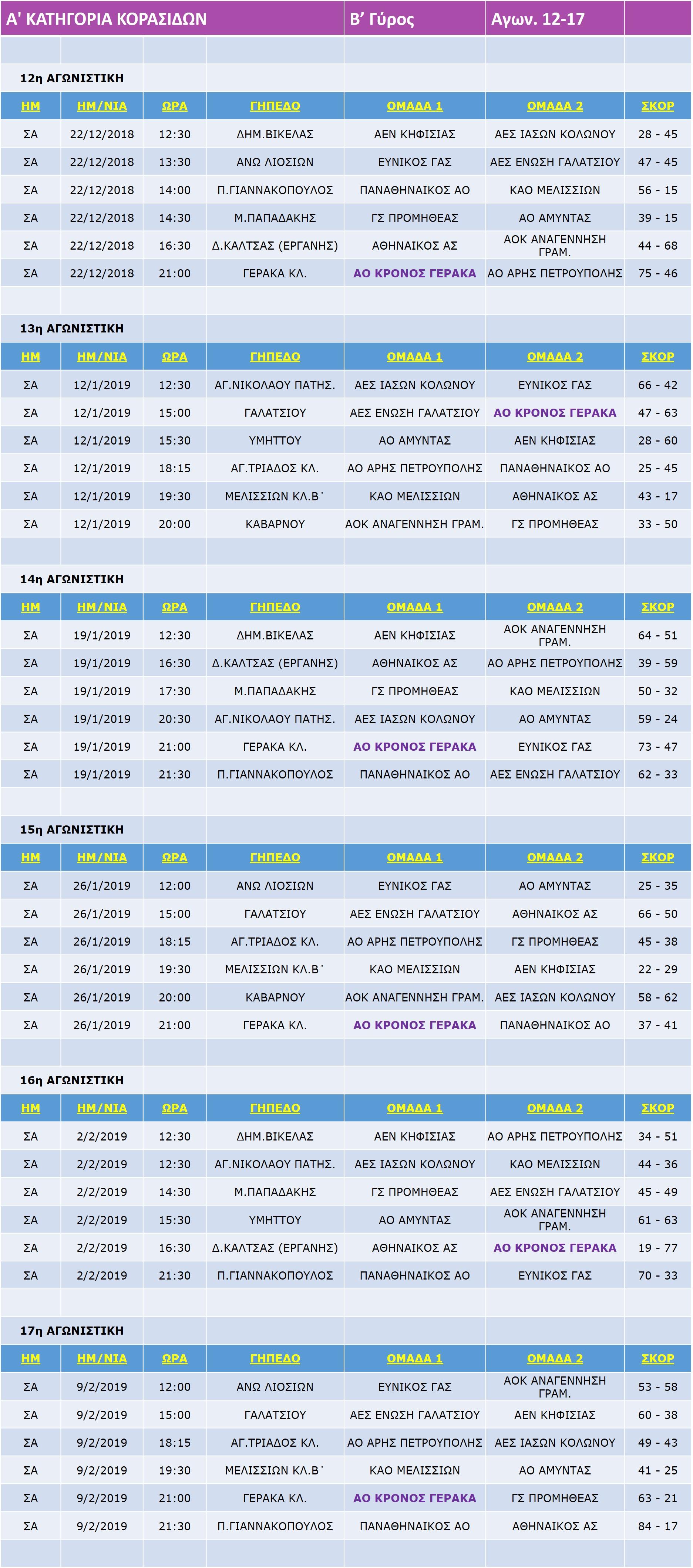 Korasides_Match_A_12-17-17