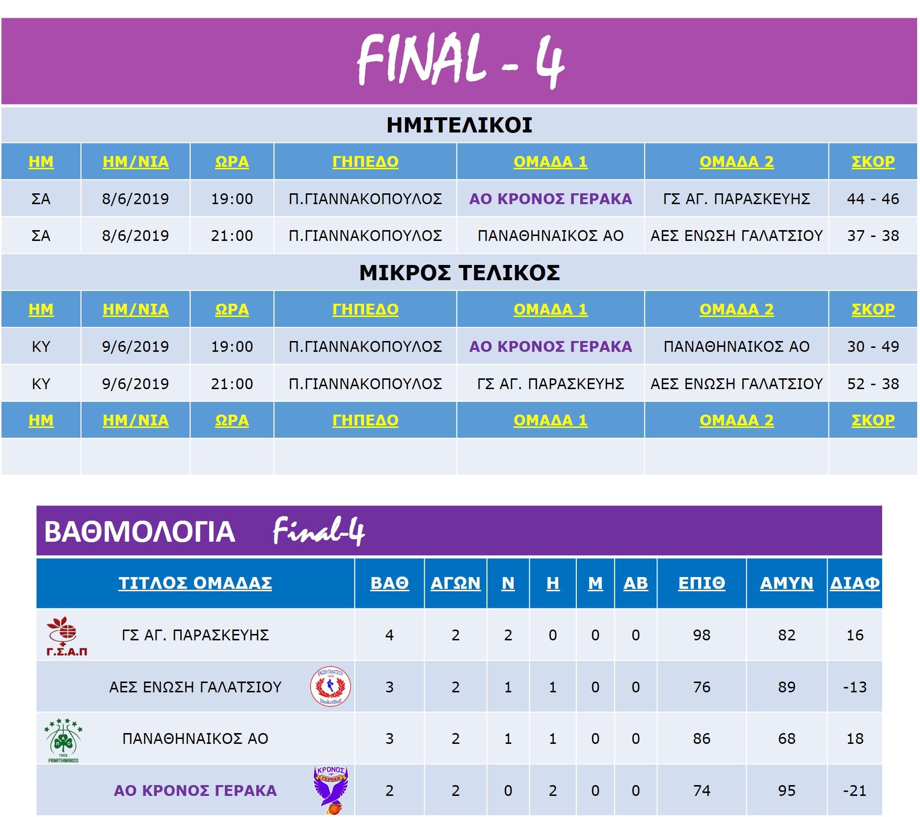 Pagkorasides_Match-Rank-F-4