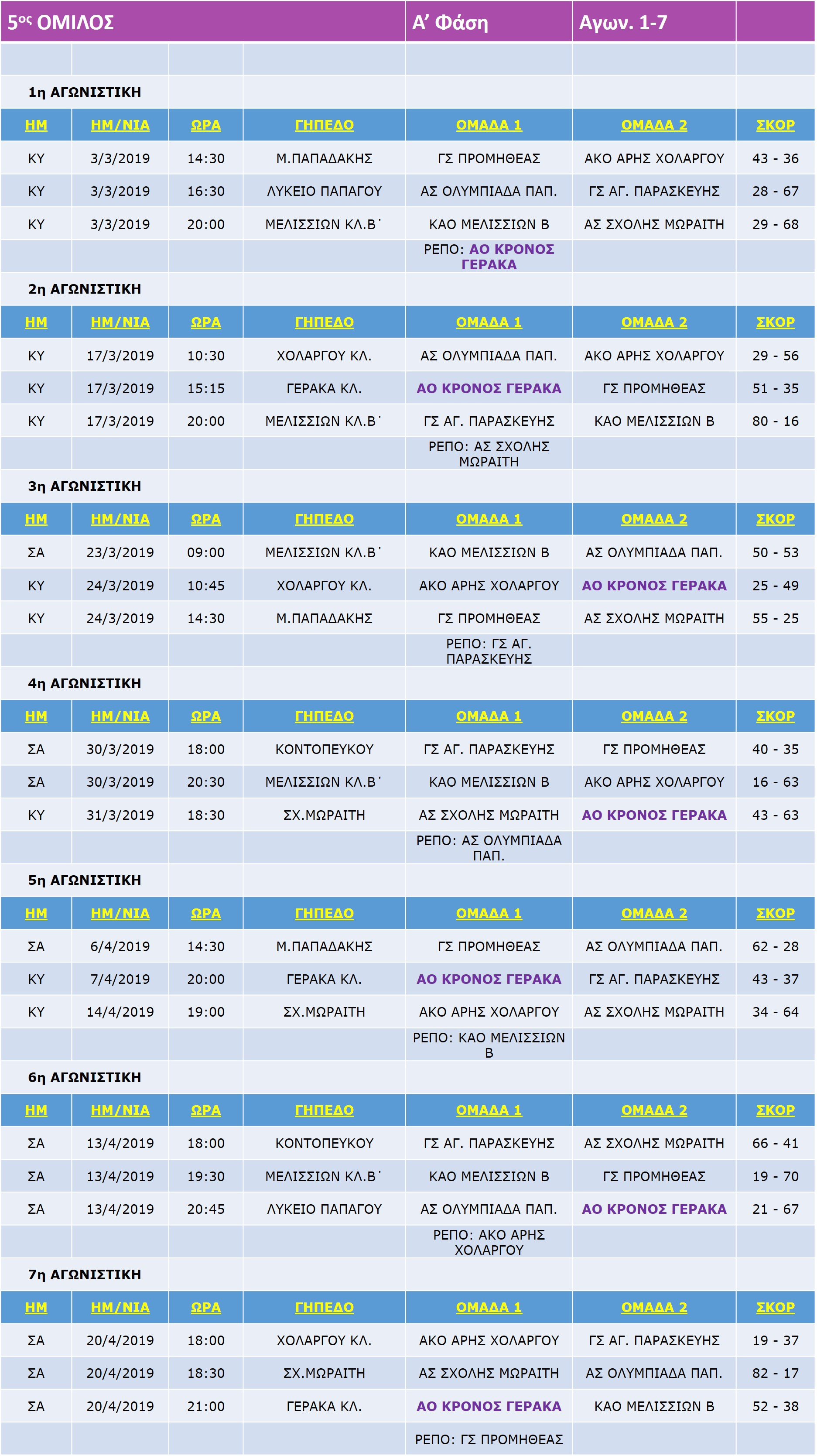 Pagkorasides_Match_A_1-7-7