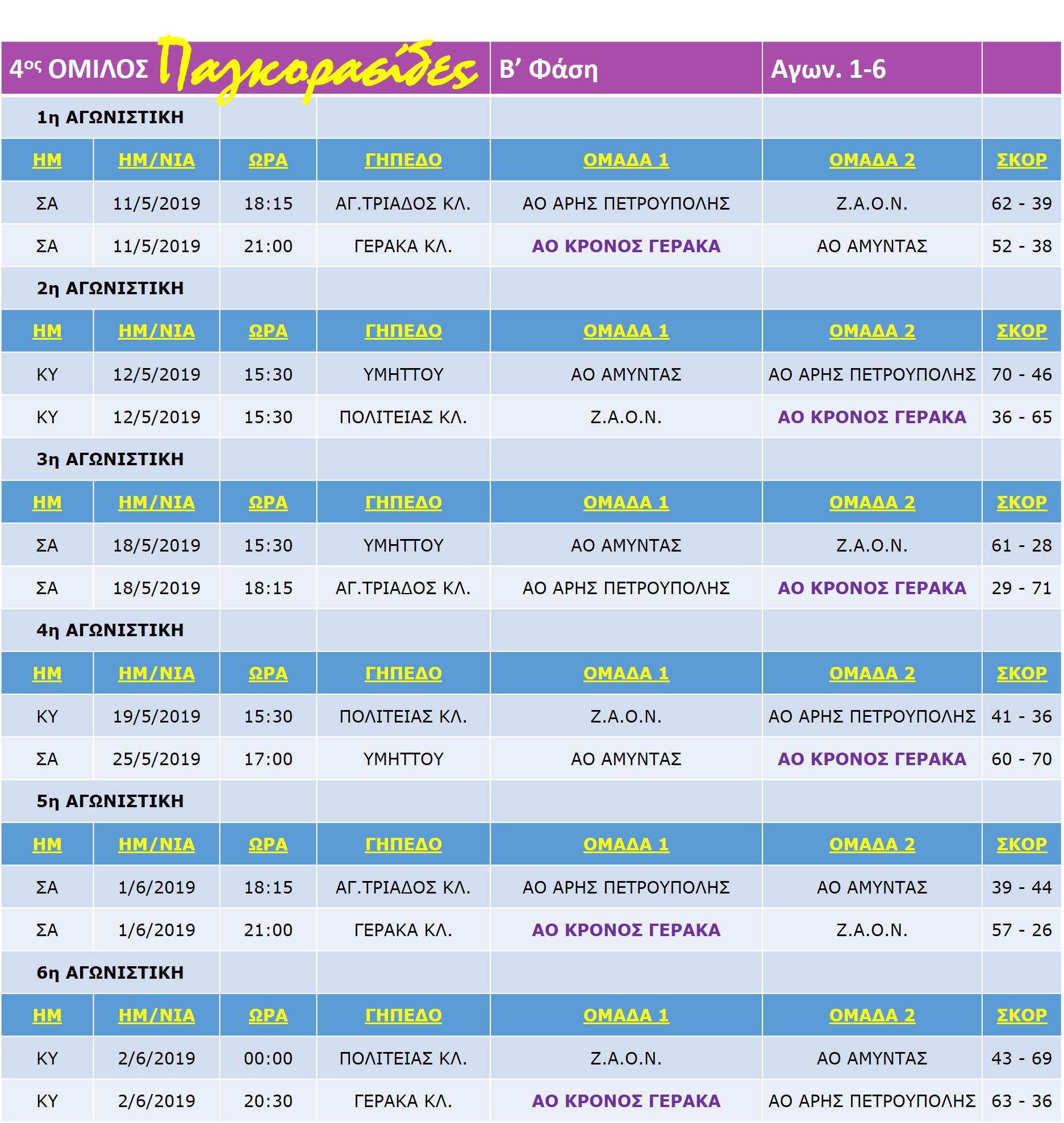 Pagkorasides_Match_B-Stage_1-6-6