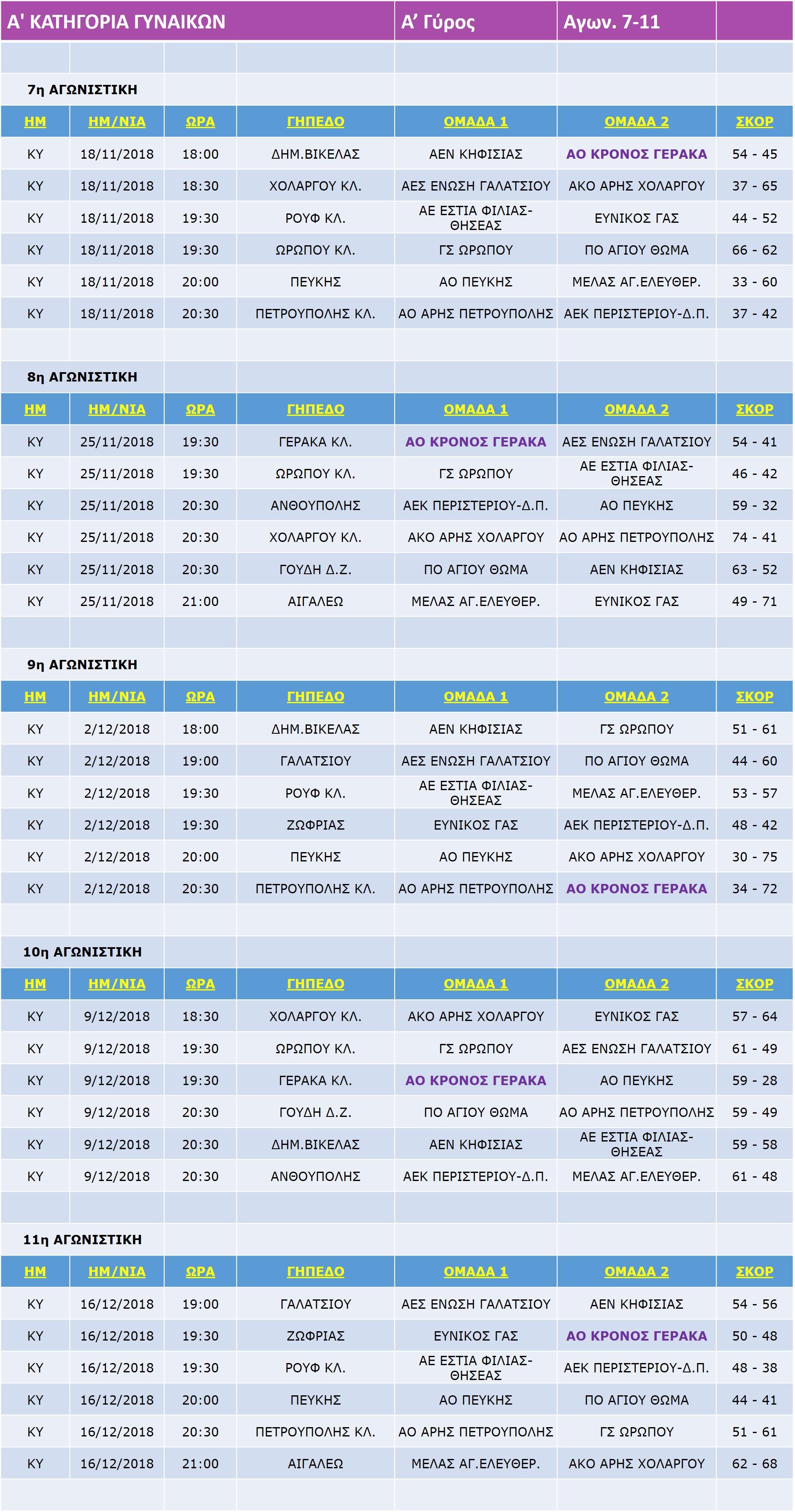 Gynaikes_Match_7-11-11
