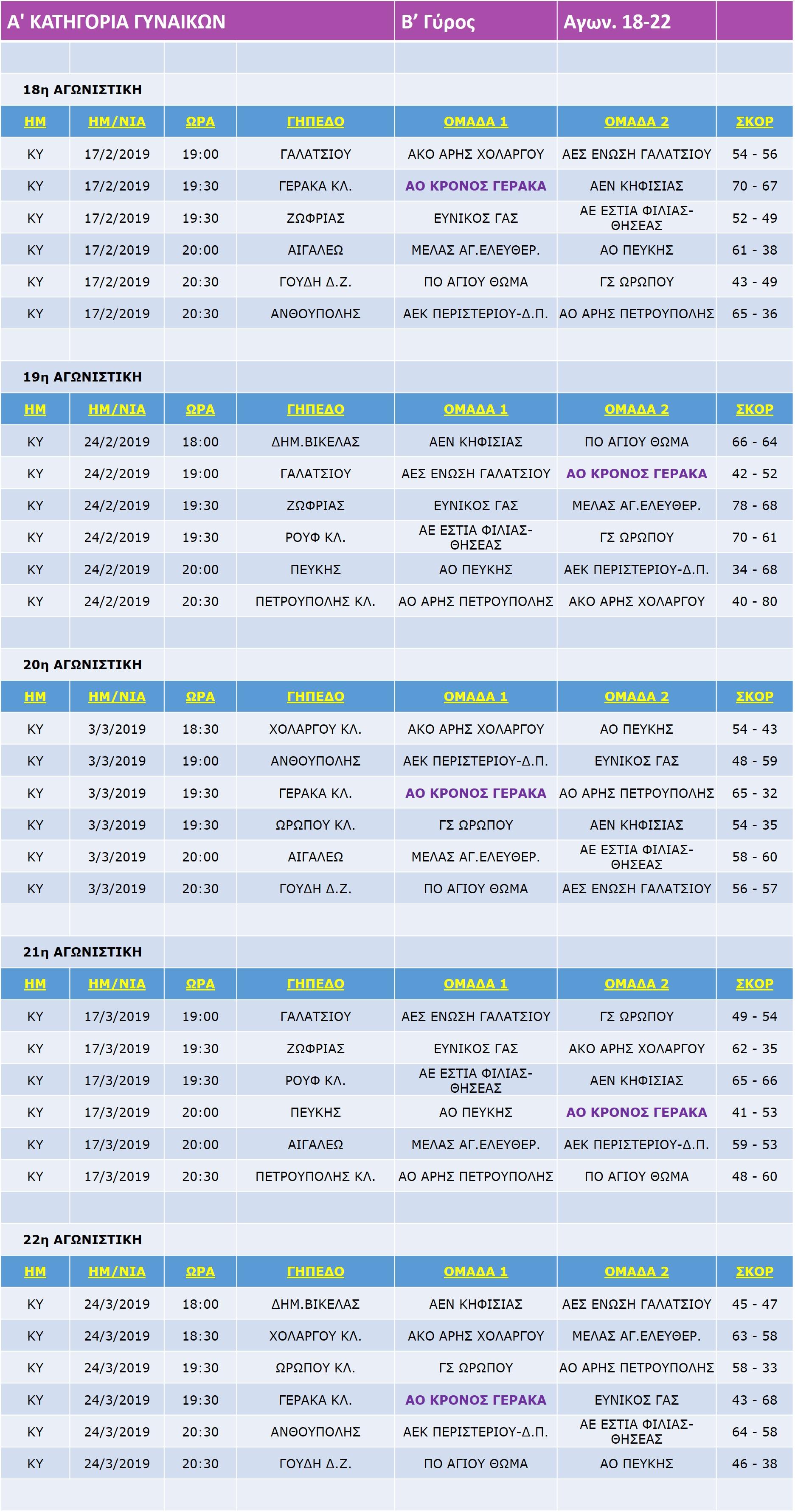 Gynaikes_Match_18-22-22