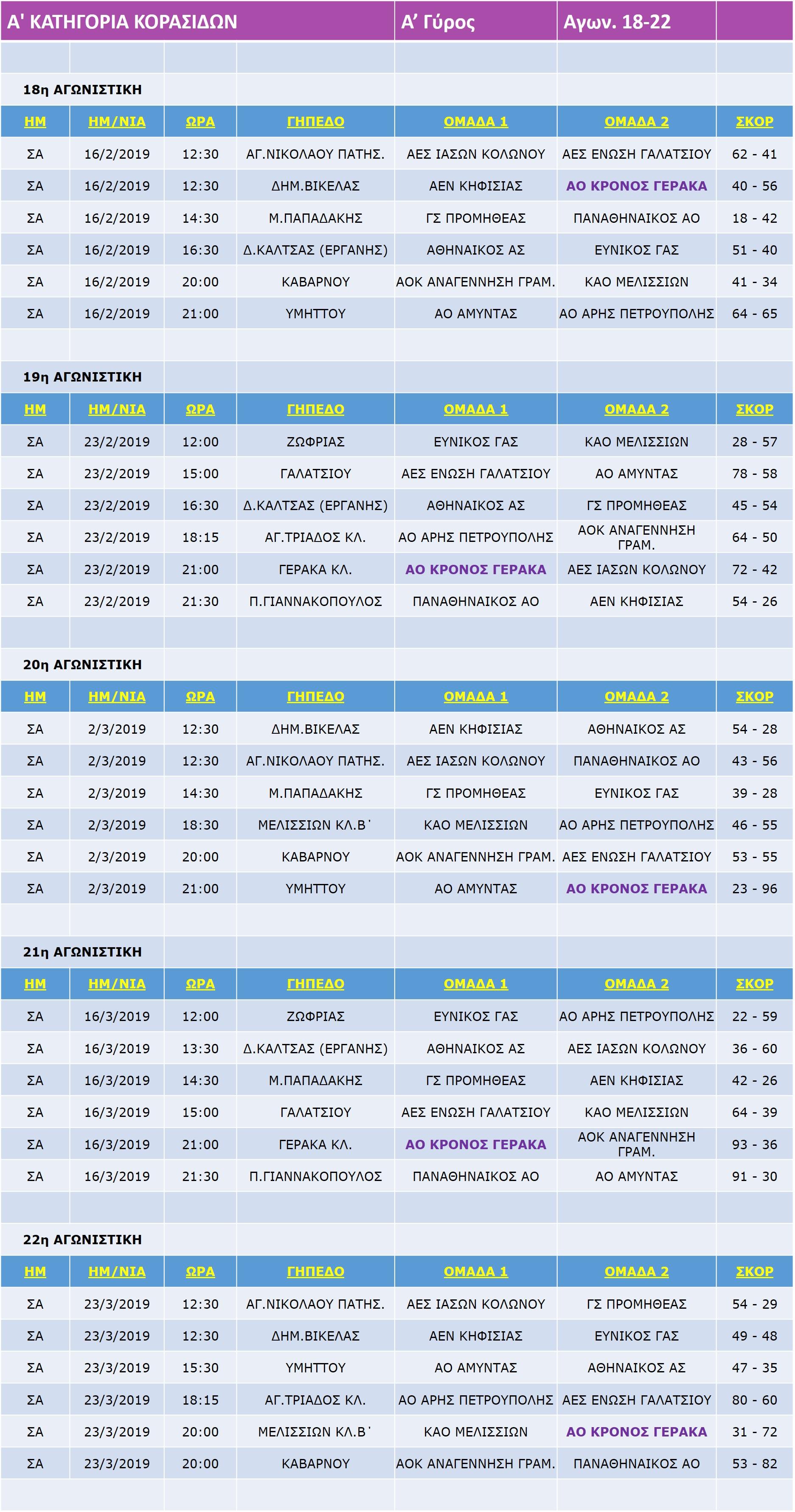 Korasides_Match_A_18-22-22