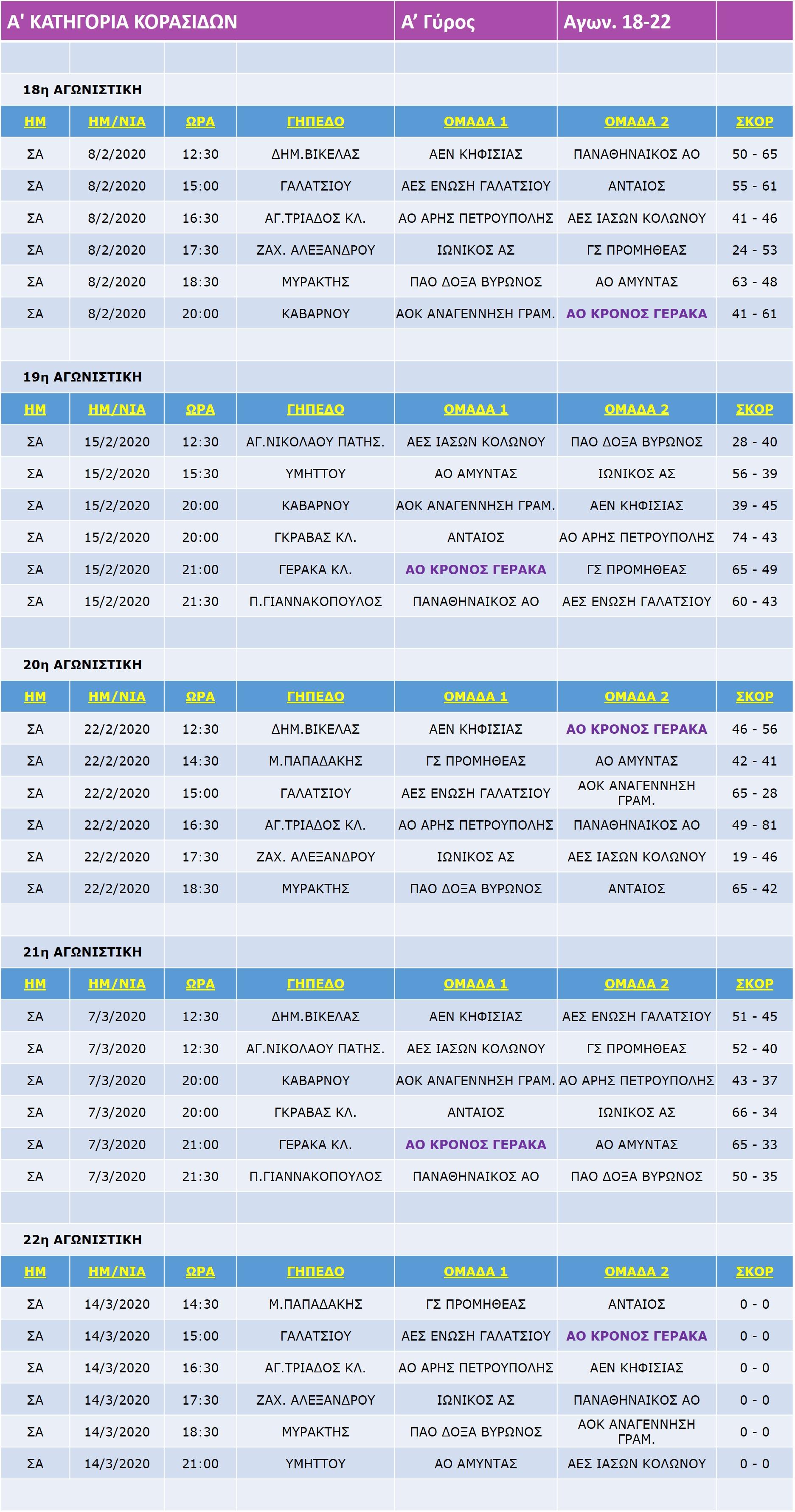 Korasides_A_Match_18-22-21