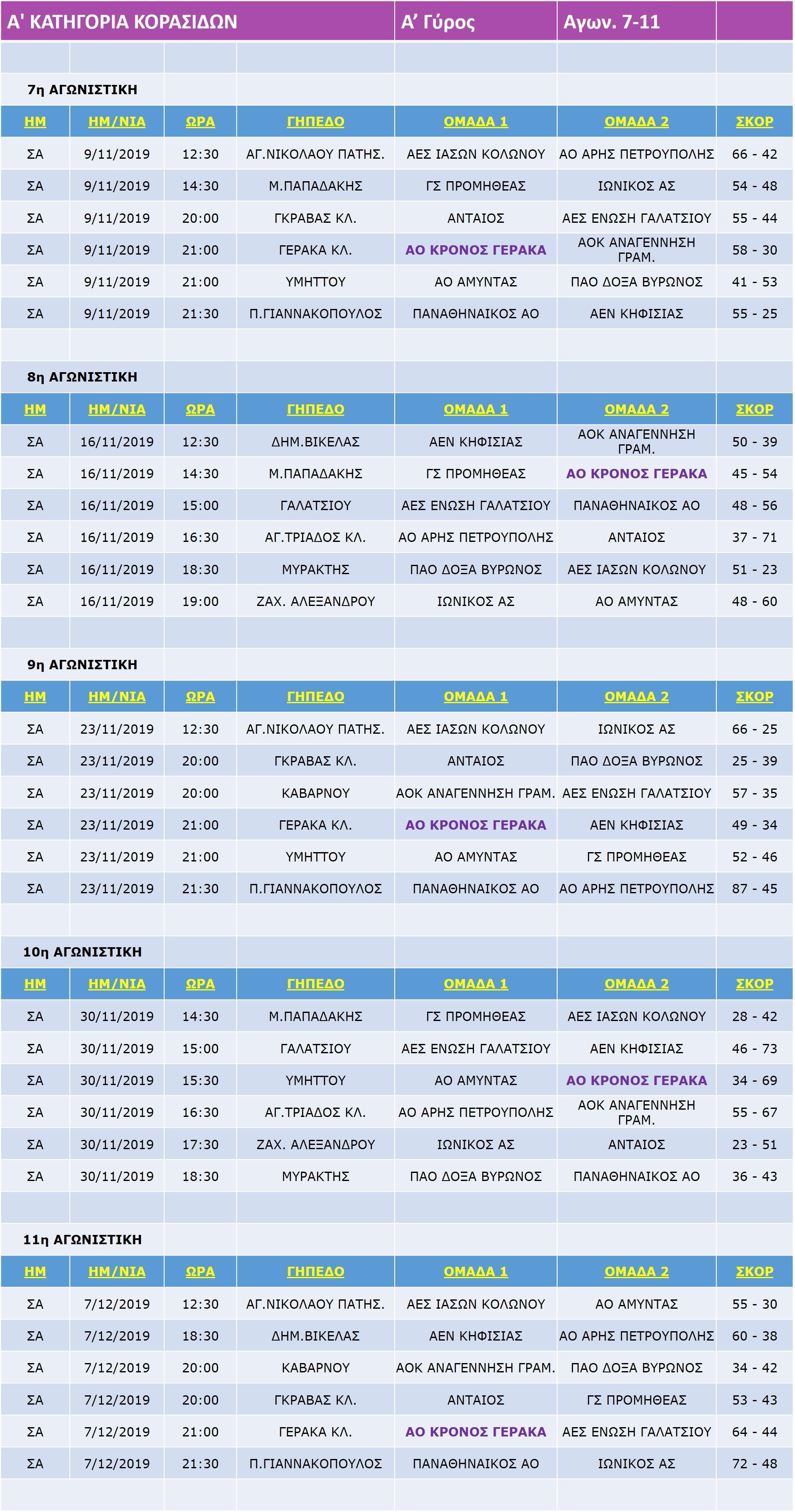 Korasides_A_Match_7-11-11